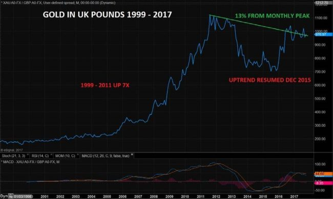 Gold in UK Pounds 1999 - 2017