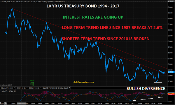 10 YR US Treasury Bond 1994 - 2017