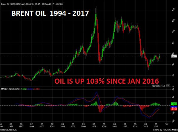 Brent Oil 1994 - 2017