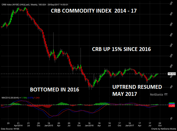 CRB Commodity Index 2014 - 17