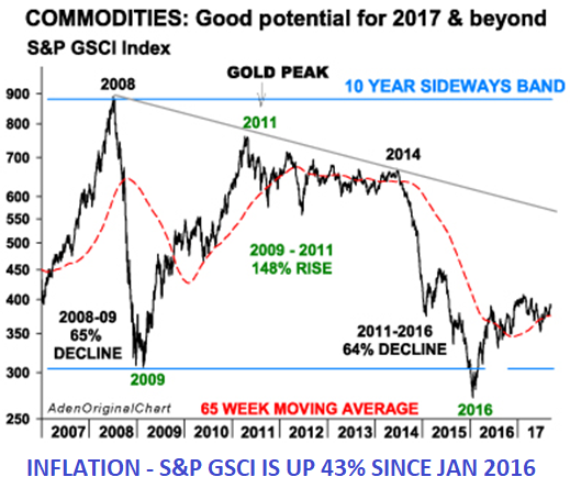 Commodities: Good potential for 2017 & beyond