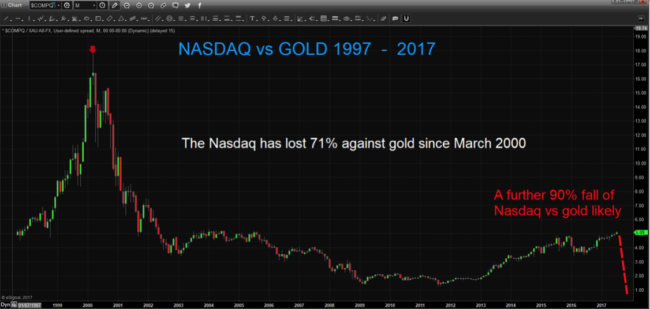 Nasdaq Vs Gold 1997 - 2017