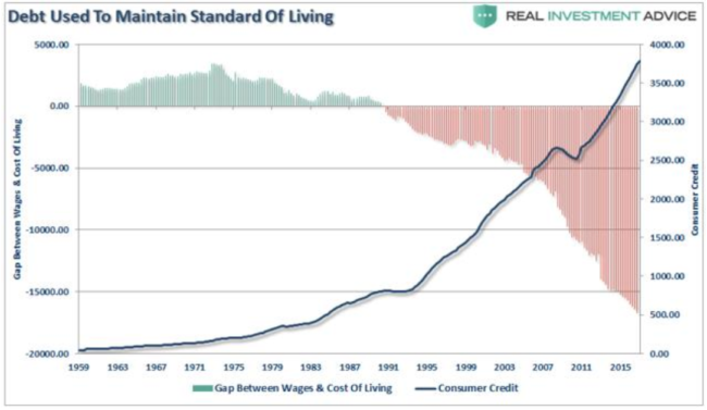 Debt Used to Maintain Standard of living