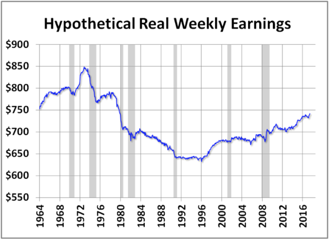 Hypothetical Real Weekly Earnings