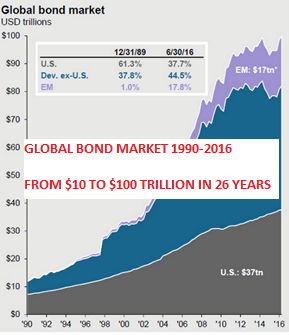 Global Bond Market 1990 - 2016