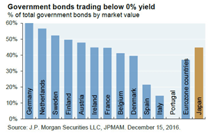 Bonds below 0