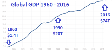 Global GDP from 1960 to 2016