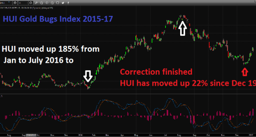 HUI Gold Bugs Index 2015-17