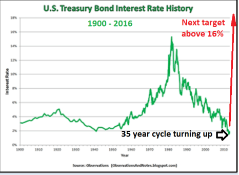 Treasury Bond from 1900 to 2016