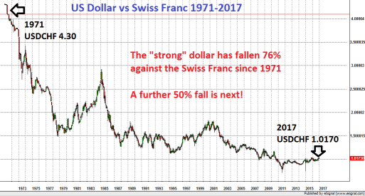 US Dollar vs Swiss Franc 1971 - 2017