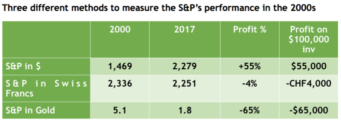 Three different methods to measure the S&P's performance in the 2000s