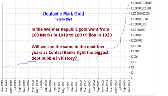 Deutsche Mark Gold 1919 to 1923