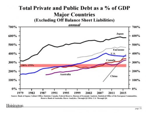 Total private and public debt as a % of GDP