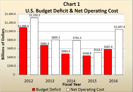 US budget deficit and net operating