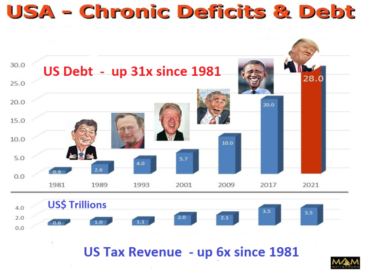 US chronic deficit