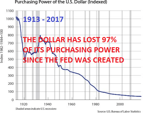 1913 - 2017 : Purchasing Power of the US dollar (indexed)