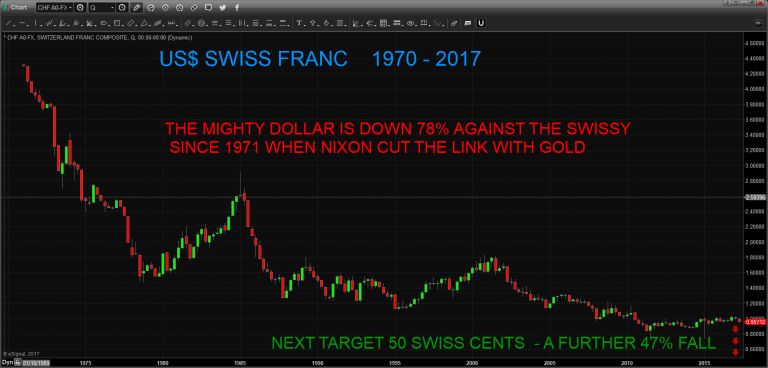 US dollar in swiss franc