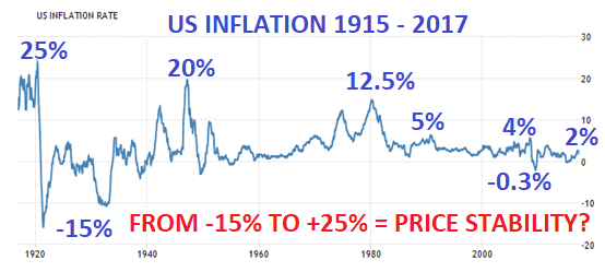 US inflation 1925 - 2017