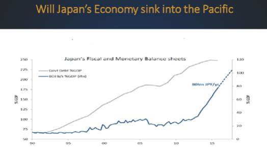will japan's Economy Sink into the Pacific