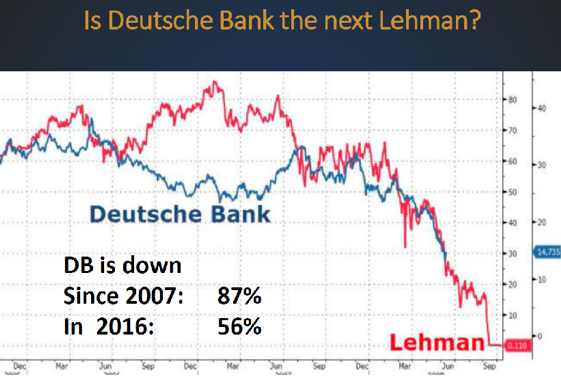 Deutsche Bank Stock chart