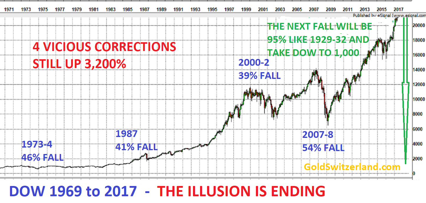 DOW 1969 to 2017 - The illusion is ending