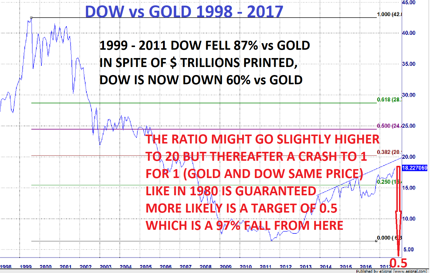 Dow vs Gold 1998 - 2017