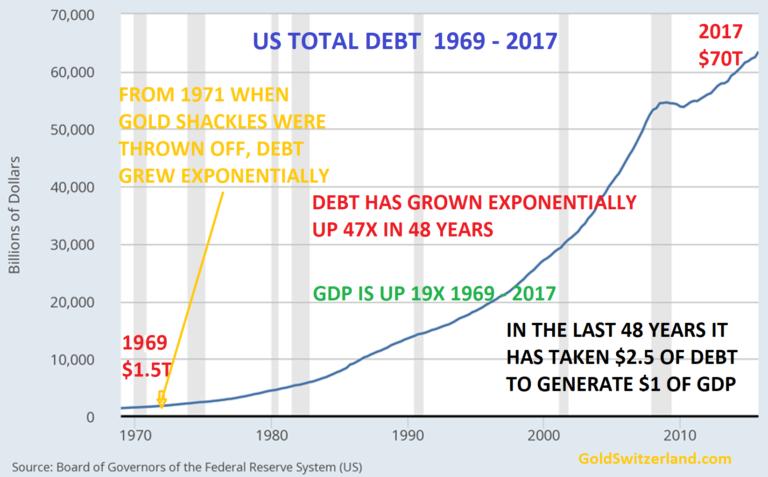 US Totl Debt 1969 - 2017