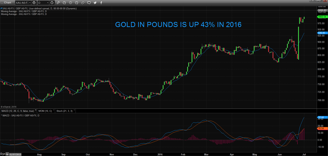 gold in pound in 2016