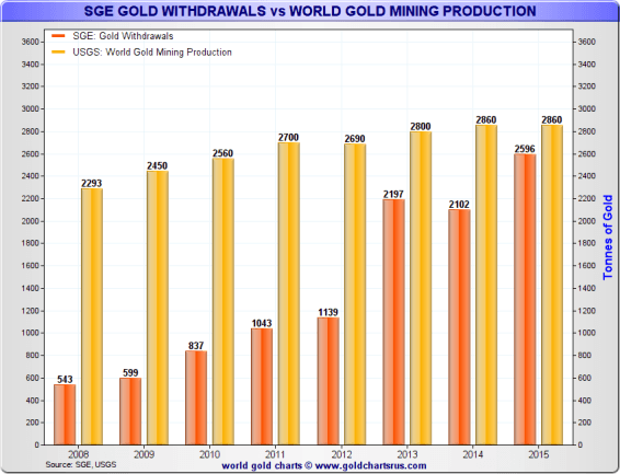 SGE gold withdrawals vsd worl gold mining production