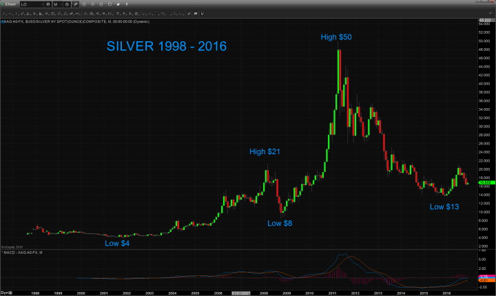 Silver chart
