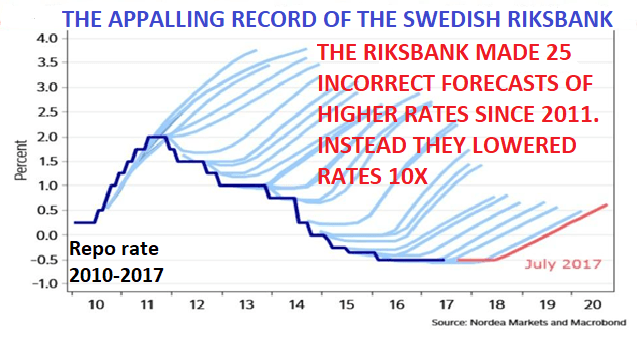 The appaling record of rhe swedish riks bank