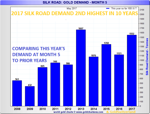 Silk Road : Gold Demand