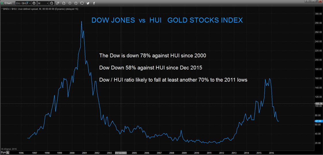 Dow Jones vs HUI
