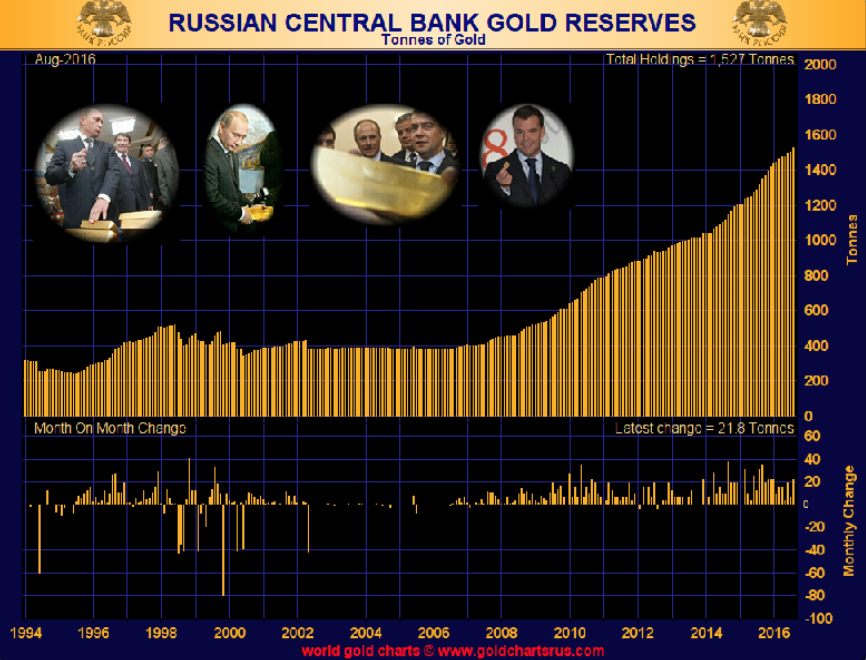 Russian centrla  bank reserves