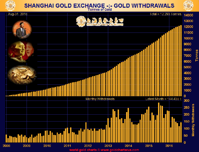 Shanghai  Gold Exchange - Gold Withdrawal