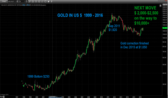 Gold in US dollar