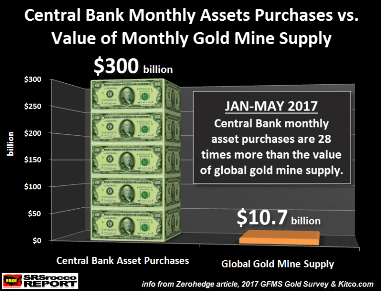 Central Bank MOnthly asset pruchase vs value of monthly gold mine supply