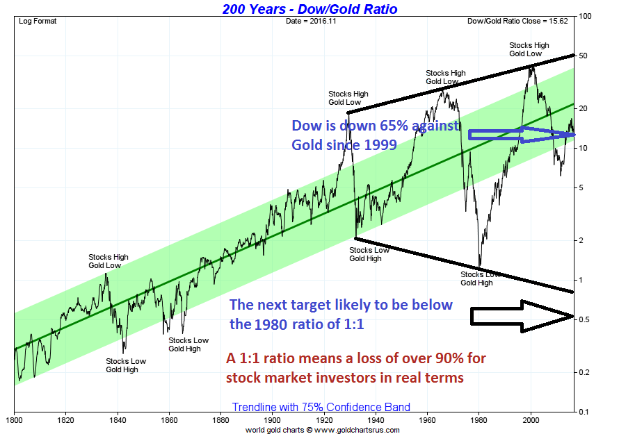 200 Years - Dow/GOld Ratio