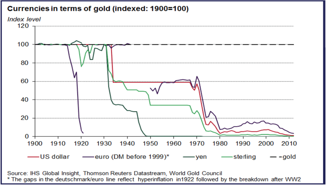 currencies in terms of gold