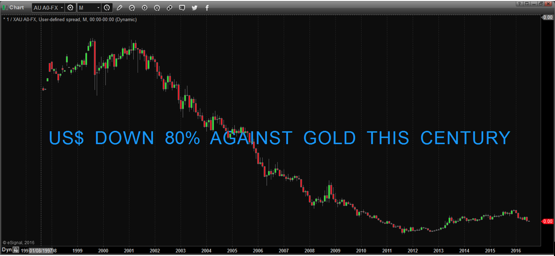 US$ down 80% against gold this century