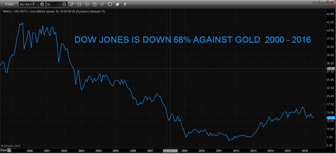 Down Jones is down 68% against gold 2000 - 2016
