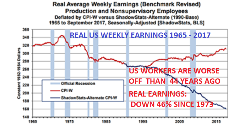 Every Working American Owes $1.5 Million