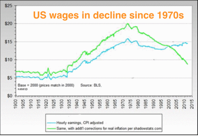 US wages decline