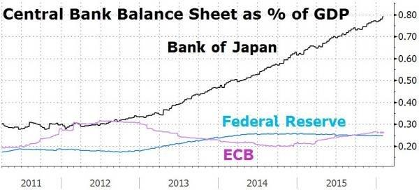 central bank balance sheet as % of gdp