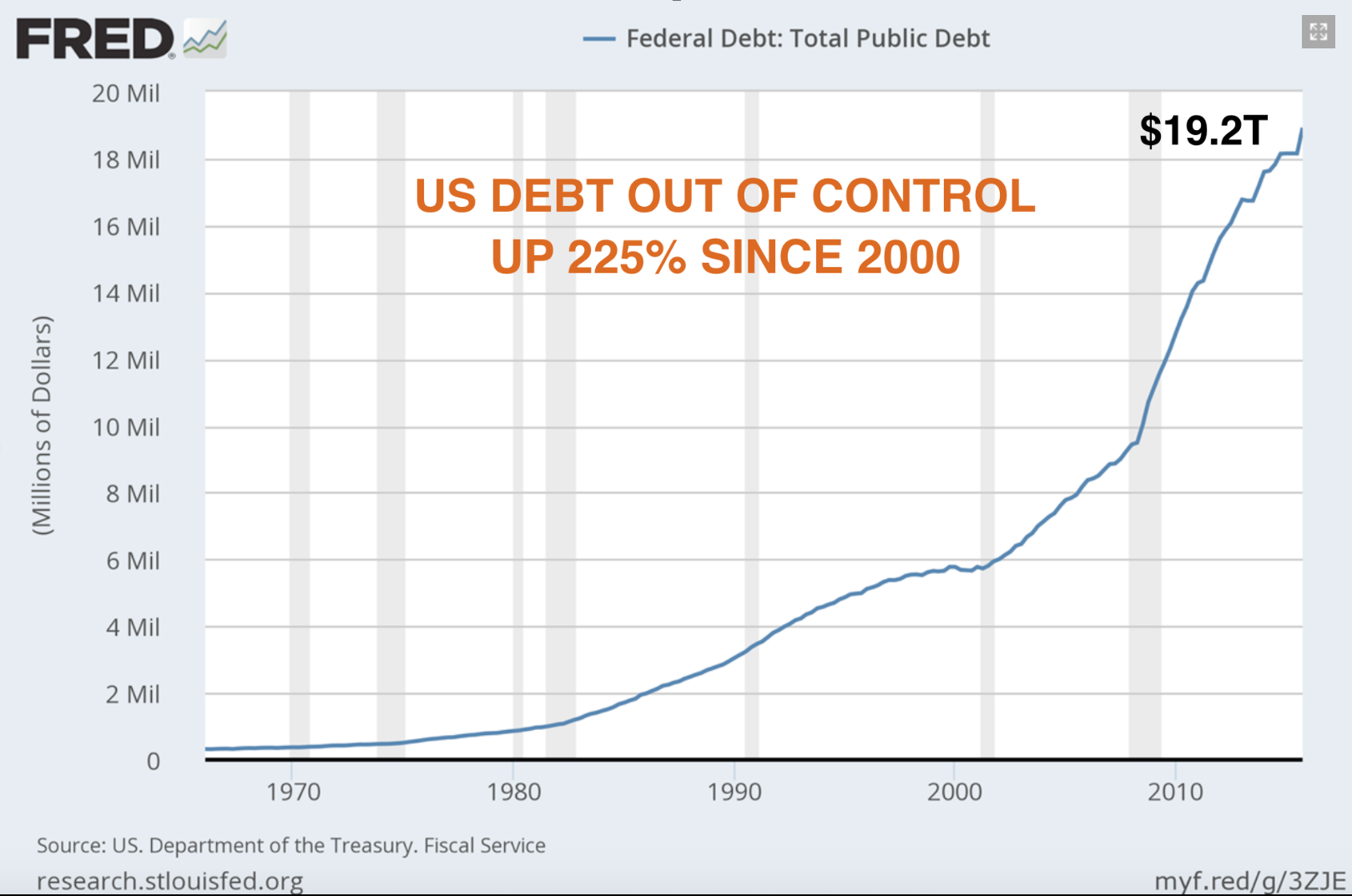 US Debt out of control