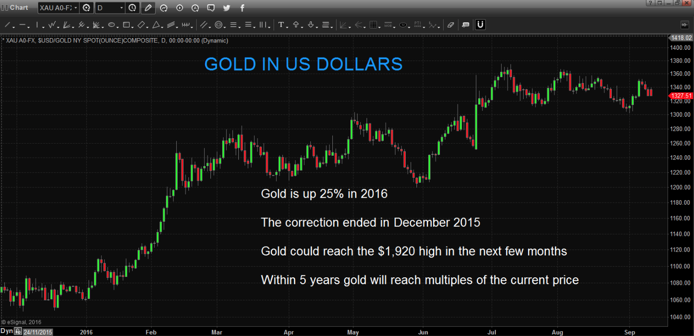 Gold in US Dollars