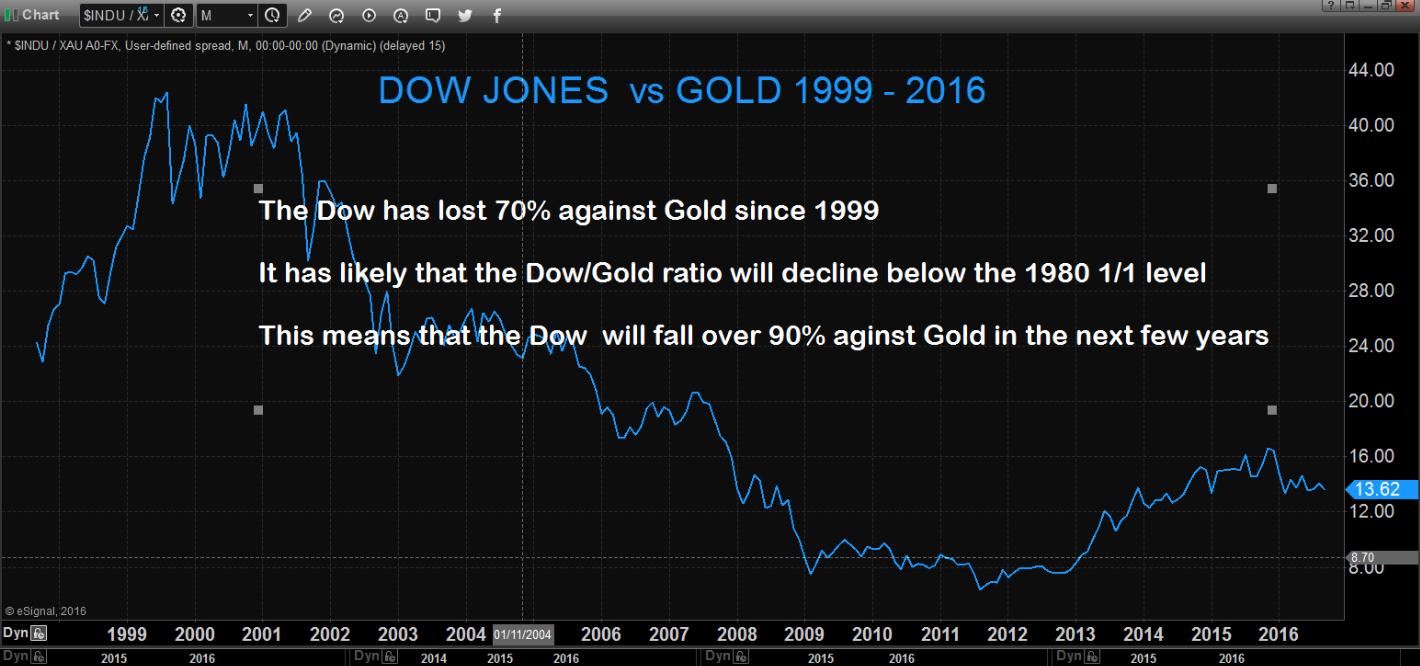 Dow Jones vs Gold 1999 - 2016