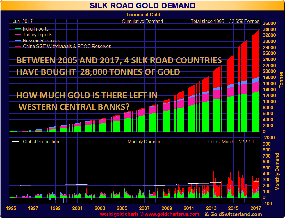Silk Road demand