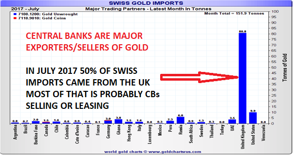 centrals banks are major exporters/sellers of gold