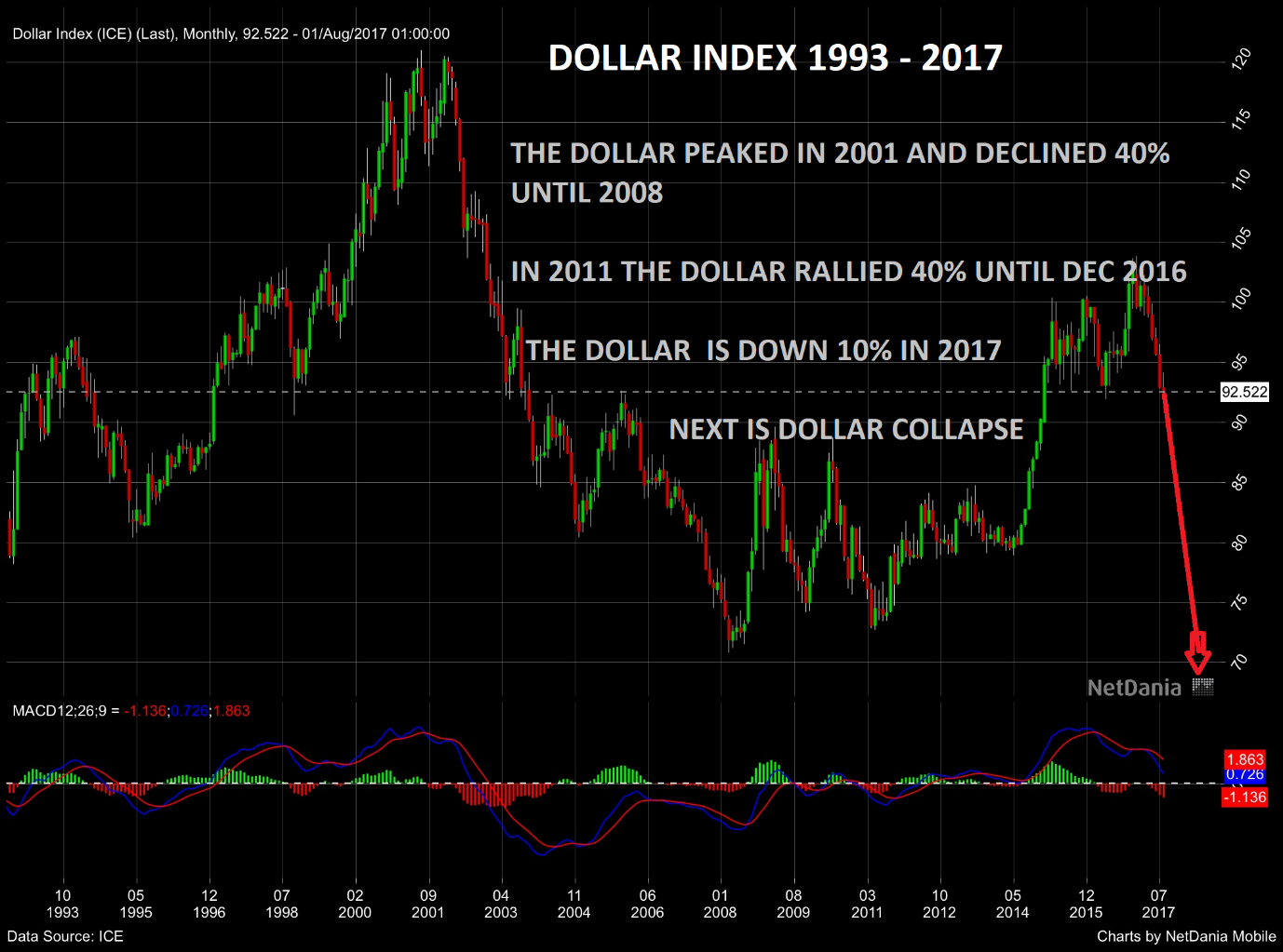 Dollars index 1993 - 2017